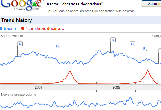 Google trends Tractor vs christmas decorations.png